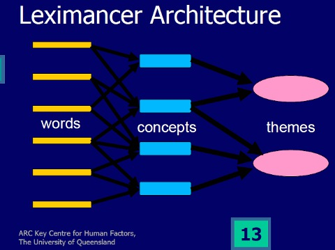 Leximancer Architecture (by Andew E. Smith, University of Queensland, AU)
