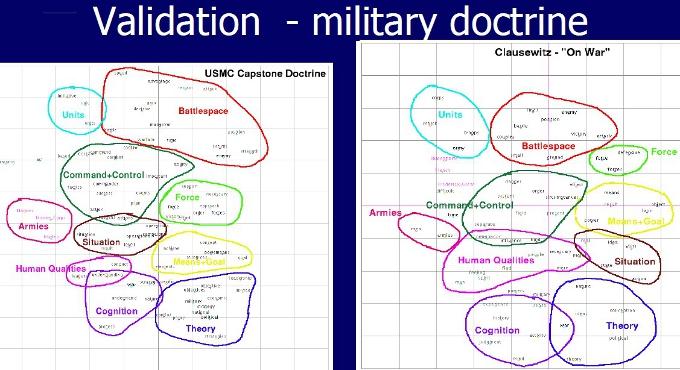 Εννοιολογική Επαλήθευση με Στρατιωτικά Θέμα (a Military application of Concept Maps)